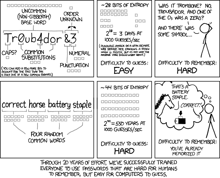 A clever comic illustrating password strength